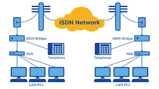 What Is ISDN? - Networking Sphere