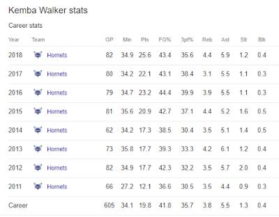 Statistik Kemba Walker