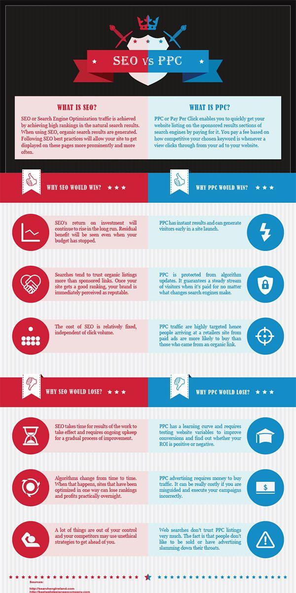 seo vs sem infographics