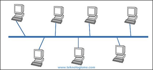 JarKom - Topologi Jaringan Komputer - Topologi Bus