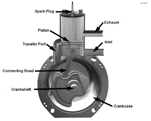 Mesin 2 Langkah (2 Stroke Engine)