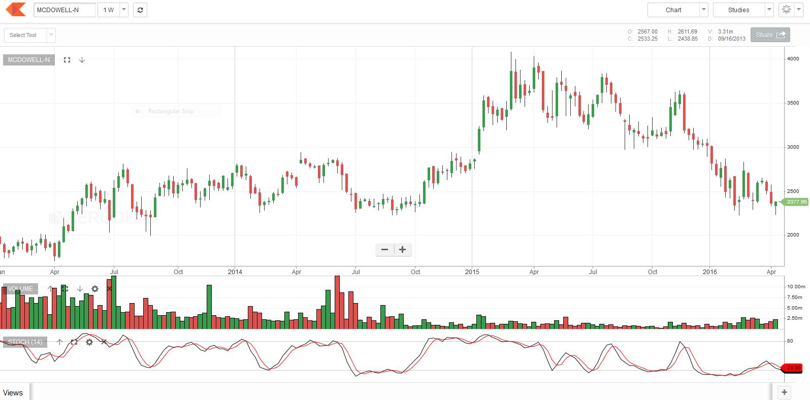 Trade rush binary option broker binary huge