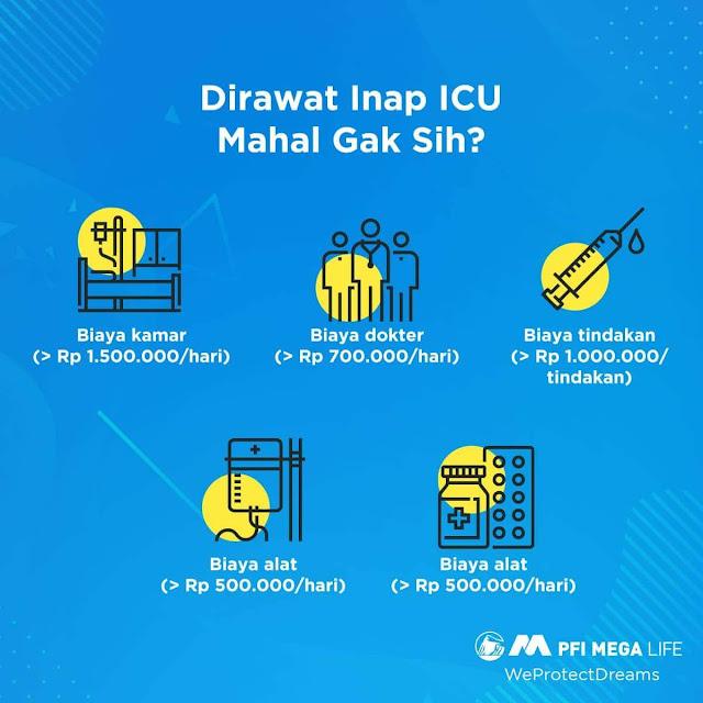 Biaya Perawatan ICU
