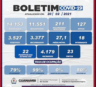 Guanambi confirma mais 02 óbitos de Covid-19 e total chega a 23