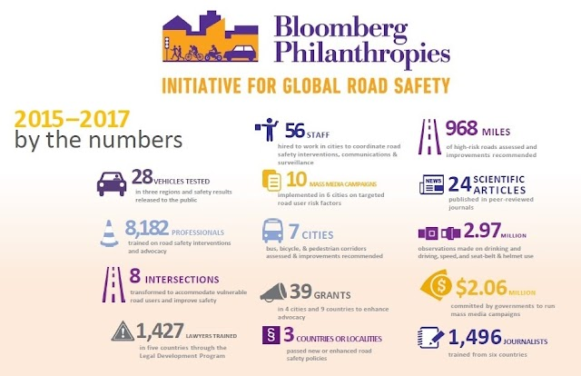 Bloomberg Philanthropies Hosts International Road Safety Experts In Mumbai to Discuss Initiatives to prevent Traffic Deaths and Injuries