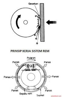 cara kerja sistem rem