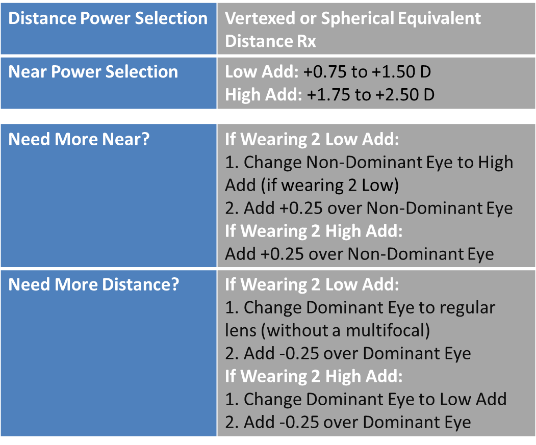 Purevision2 multifocal for presbyopia   contact lenses   vision.