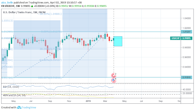 USDCHF April 2019 Seasonality Forecast Outcome