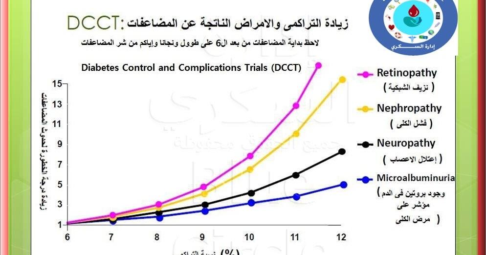 ffddbc94d الساده الاطباء والمختصين و السكريين - بخصوص تحليل السكر التراكمي كوسيله  متابعة لضبط السكر - Blue Circle | إدارة الســكــري