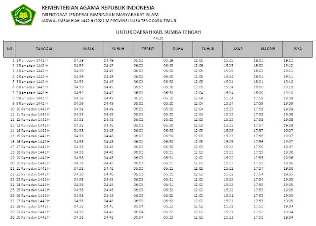 Jadwal Imsakiyah Ramadhan 1442 H Kabupaten Sumba Tengah, Provinsi Nusa Tenggara Timur
