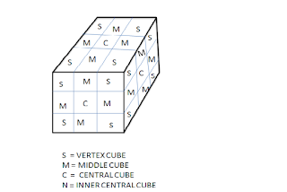 top cube, middle cube, central cube,intermediate cube