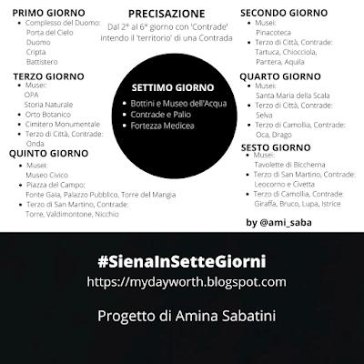 Schema riassuntivo dei percorsi di Siena in 7 giorni