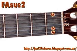 FAsus2 Acorde de guitarra