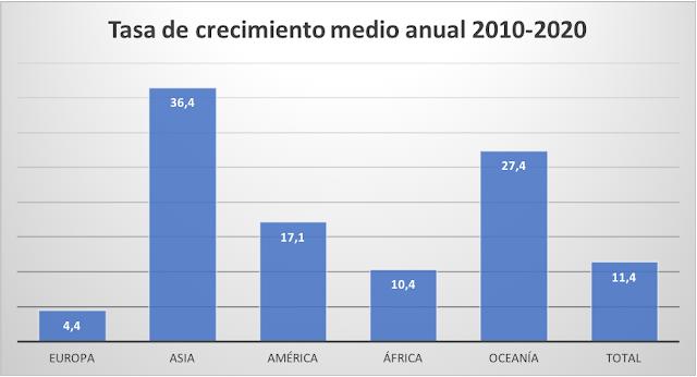 Gráfico en el que se representan las tasas de crecimiento promedio por continentes