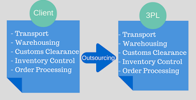 Third party logistics past present and