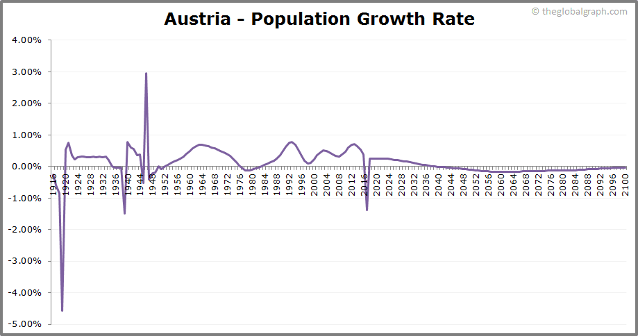 Austria  Population Growth Rate