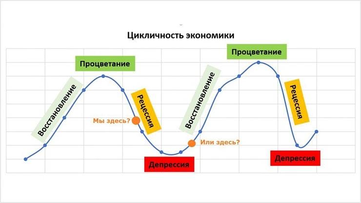 Условия финансового кризиса
