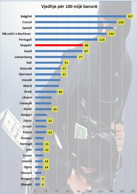 Albania among the countries with the highest rate of theft in Europe