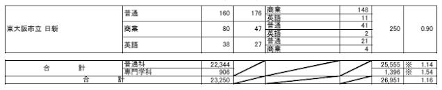 令和元年度(2019年4月入学者)志願者数