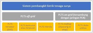 Jenis sistem PLTS