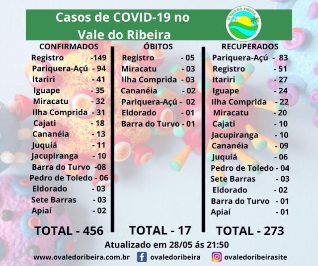 Vale do Ribeira soma 456 casos positivos, 273 recuperados e 17 mortes do Coronavírus - Covid-19