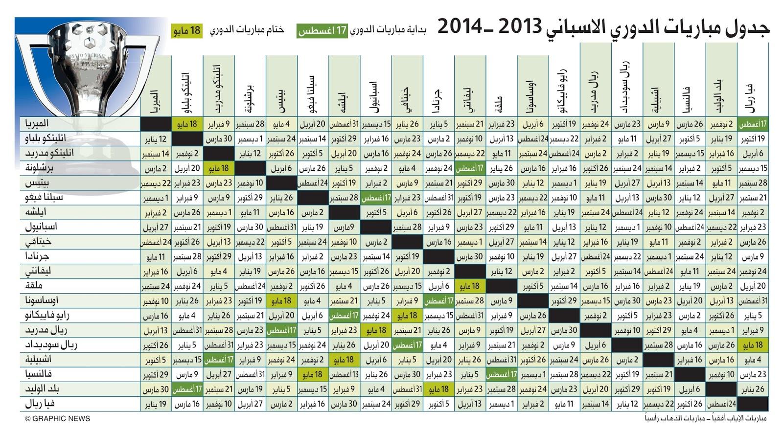 جدول الدورى الاسبانى 2013 - 2014 كامل