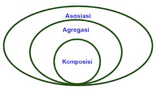 Komposisi dan agregasi merupakan dua bentuk dari asosiasi pada Java