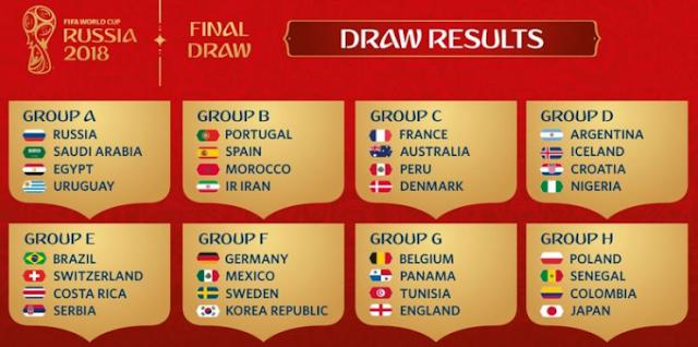 Pembagian grup negara peserta Piala Dunia 2018 di Rusia.