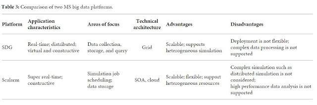 Table 3: Comparison of two MS big data platforms.