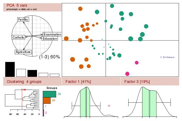 «R» - Δωρεάν εργαλείο για Στατιστική Ανάλυση και Γραφήματα