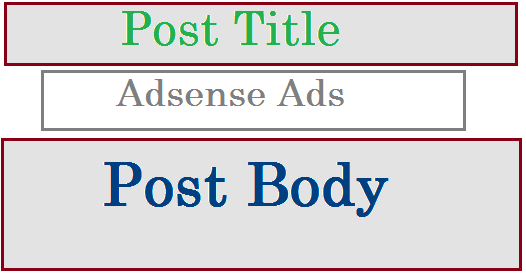 Add Google Adsense Ads Below Post Title