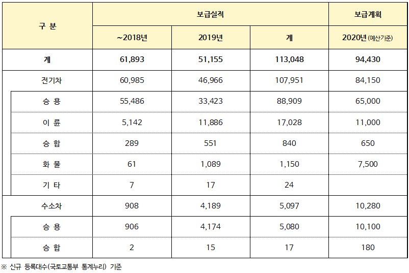 2020년, 전기차 8만 4,150대(이륜차 포함), 수소차 1만 280대 보급