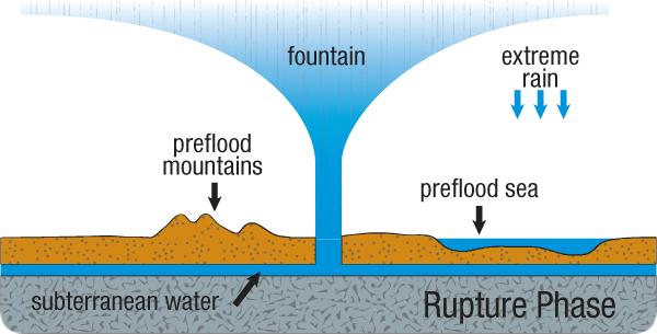 Evidencias científicas del Diluvio Universal Bíblico