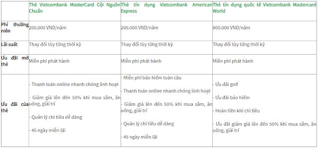 so-sanh-10-the-tin-dung-ngan-hang-tot-nhat