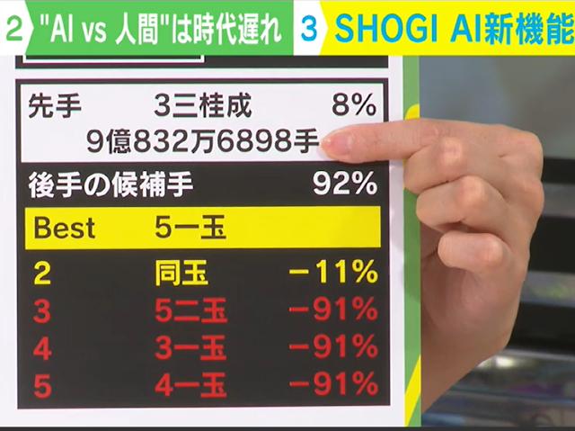 SHOGI AI、ノード数表示機能を追加