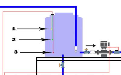dengan menggunakan panel wlc kita akan dapat mengontrol pemakaian air secara otomatis