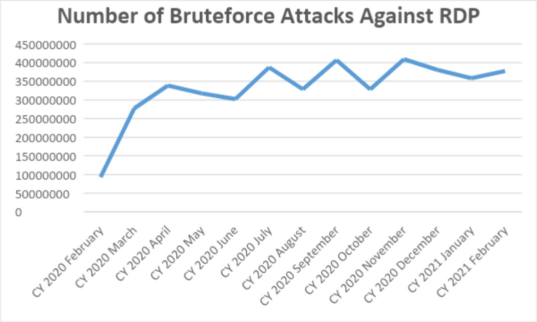 Total number of bruteforce attacks against RDP from February 2020-February 2021