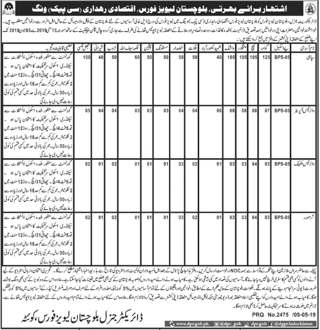 Jobs In Balochistan Levis 2019