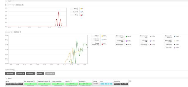 Reference - Chém gió hiệp 2 về  RabbitMQ performance với Python dùng pika