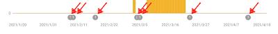 هناك حدث في Search Console قد يؤثر على بيانات تقاريرك