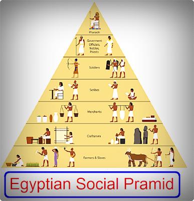 Egyptian Social Pramid