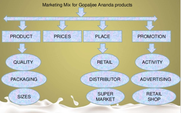 Marketing Strategies for Gopaljee Dairy Foods