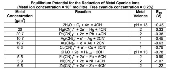 Pengaruh pH larutan pada elektrowinning emas