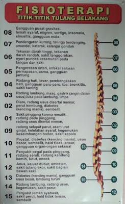 Bagan titik-titik tulang belakang untuk fisioterapi pada terapi pak pur