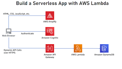 best AWS lambda and Serverless course on Udemy