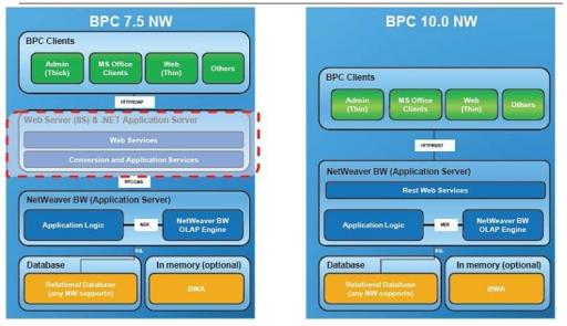 Arquitectura SAP BPC - Consultoria-SAP