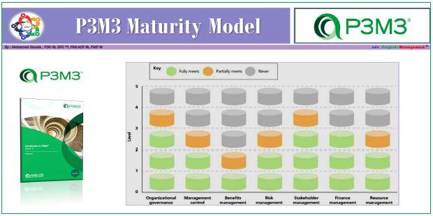 P3M3 Maturity Model