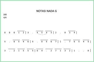 gambar notasi angka nada g