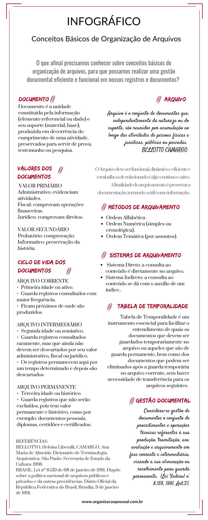 Infográfico Organização de Arquivos