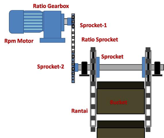 mesin pengolahan di dunia Industri atau Pabrik Menghitung Ratio, Putaran dan Kapasitas